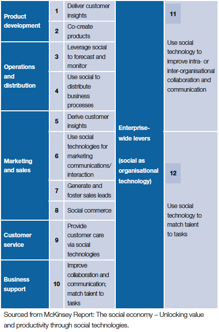 12 ways social technologies can add value