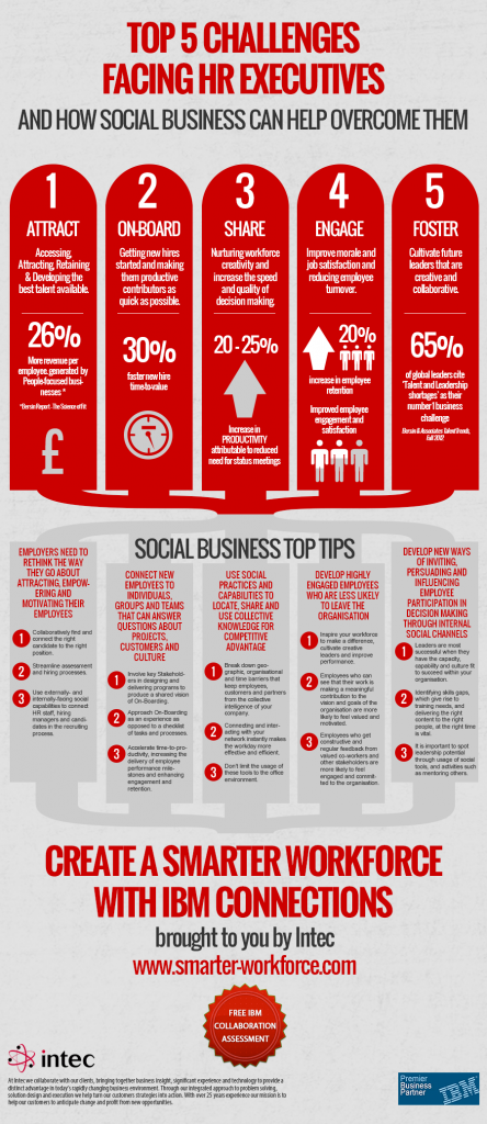 Top 5 Challenges facing HR Executives and how Social Business helps overcome them INFOGRAPHIC