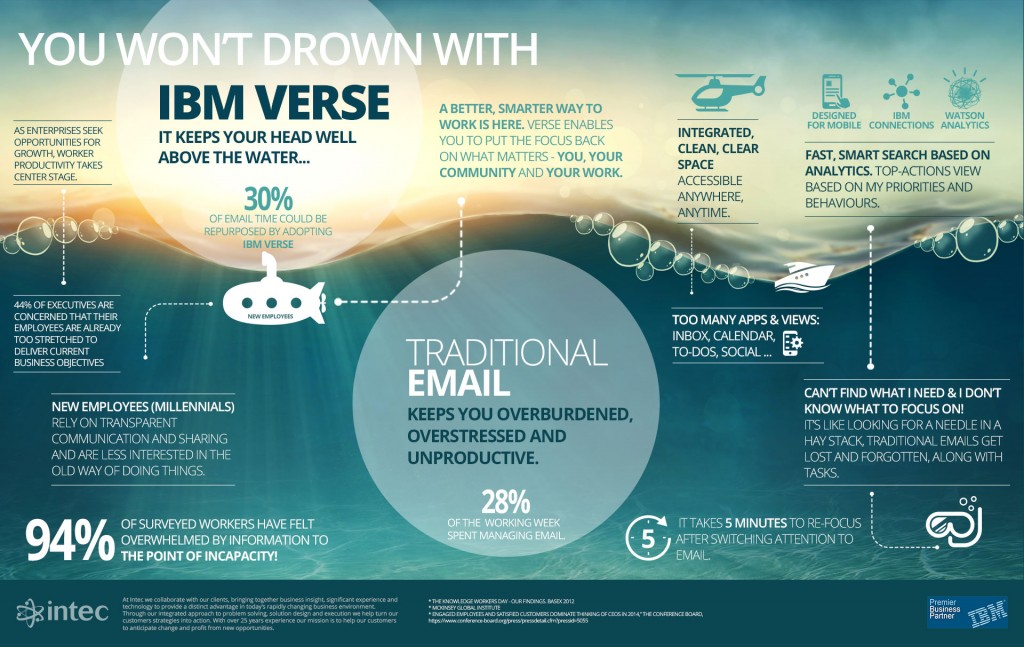 You won't drown with IBM Verse