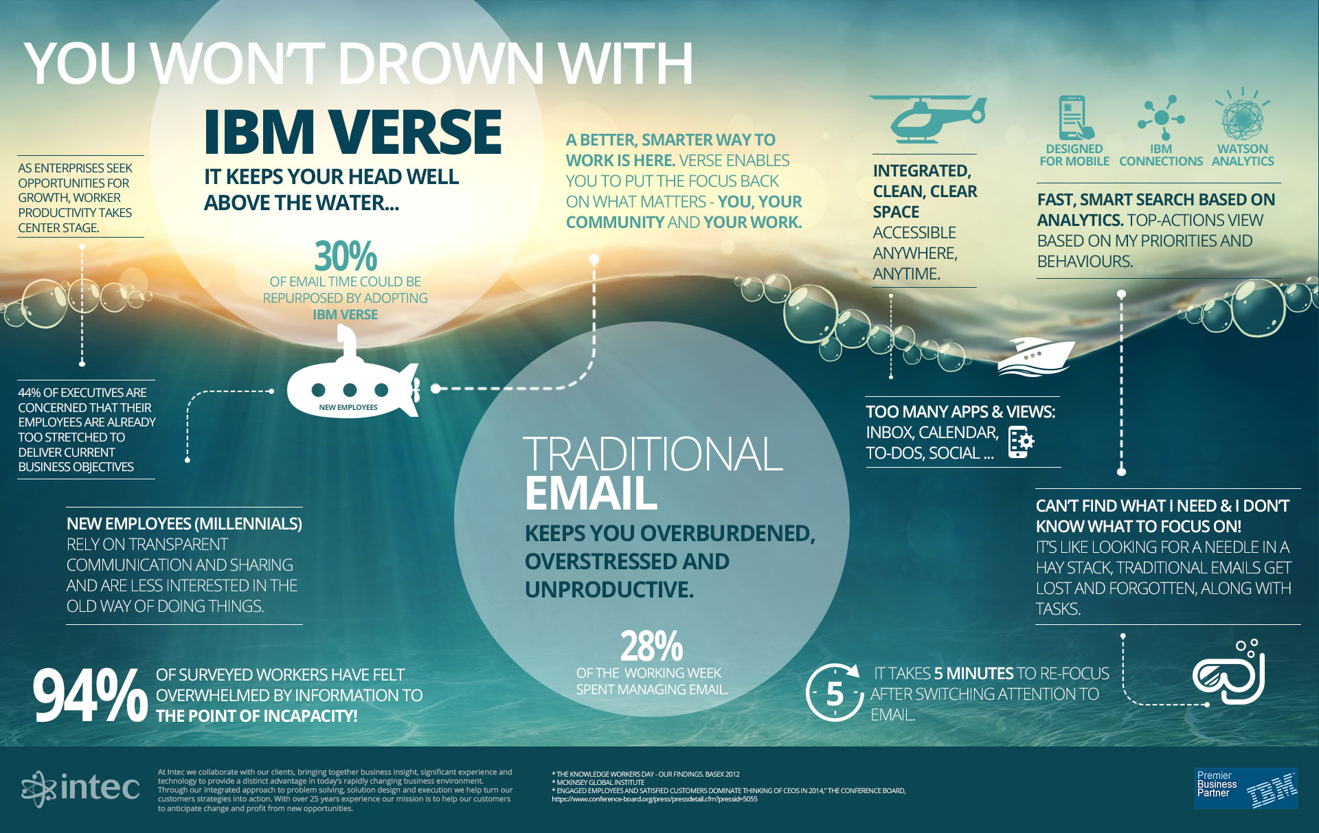 Infographic You Won T Drown With Ibm Verse Intec