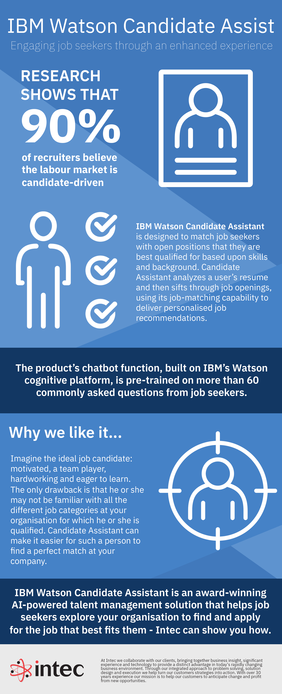 IBM Watson candidate assist