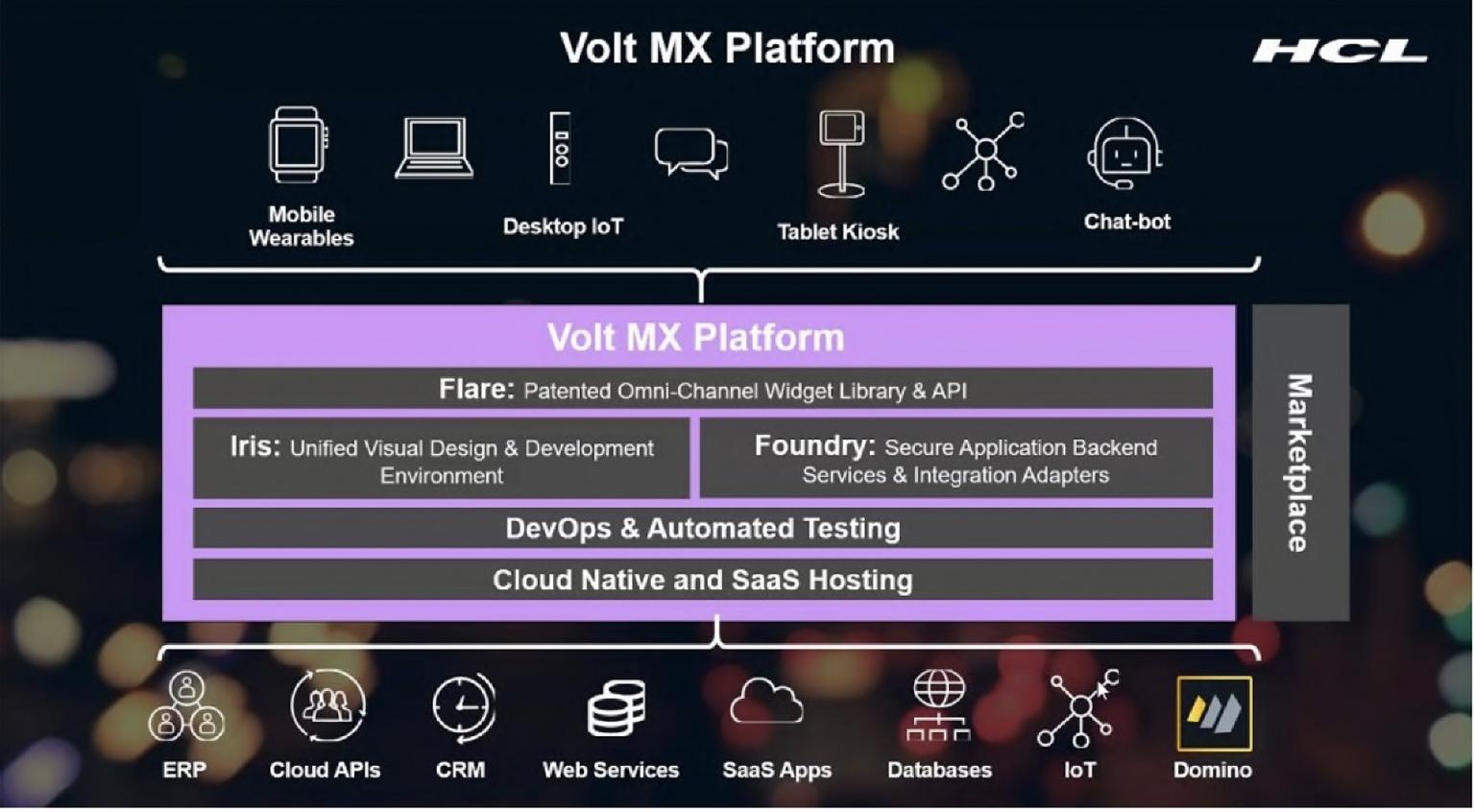 Volt MX Platform